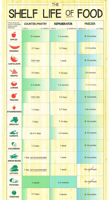 Charts The Tasty Green Life